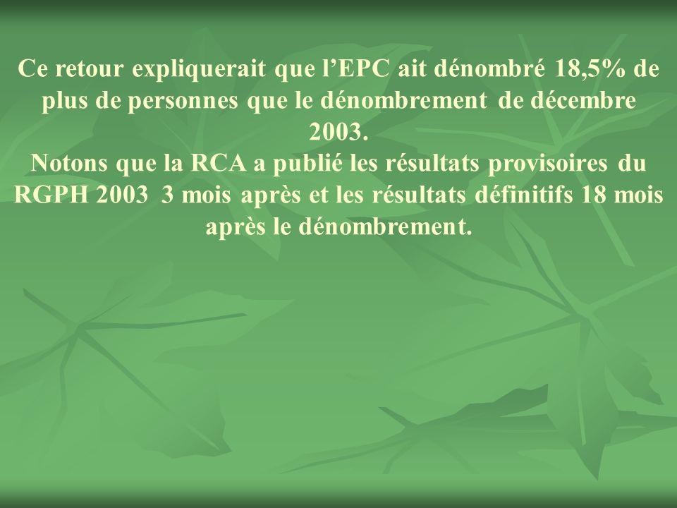 Ce retour expliquerait que lEPC ait dénombré 18,5% de plus de personnes que le dénombrement de décembre 2003. Notons que la RCA a publié les résultats