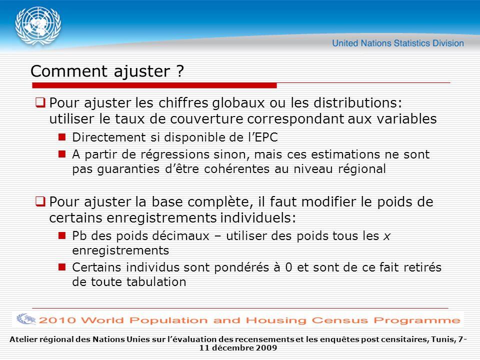 Atelier régional des Nations Unies sur lévaluation des recensements et les enquêtes post censitaires, Tunis, 7- 11 décembre 2009 Comment ajuster ? Pou