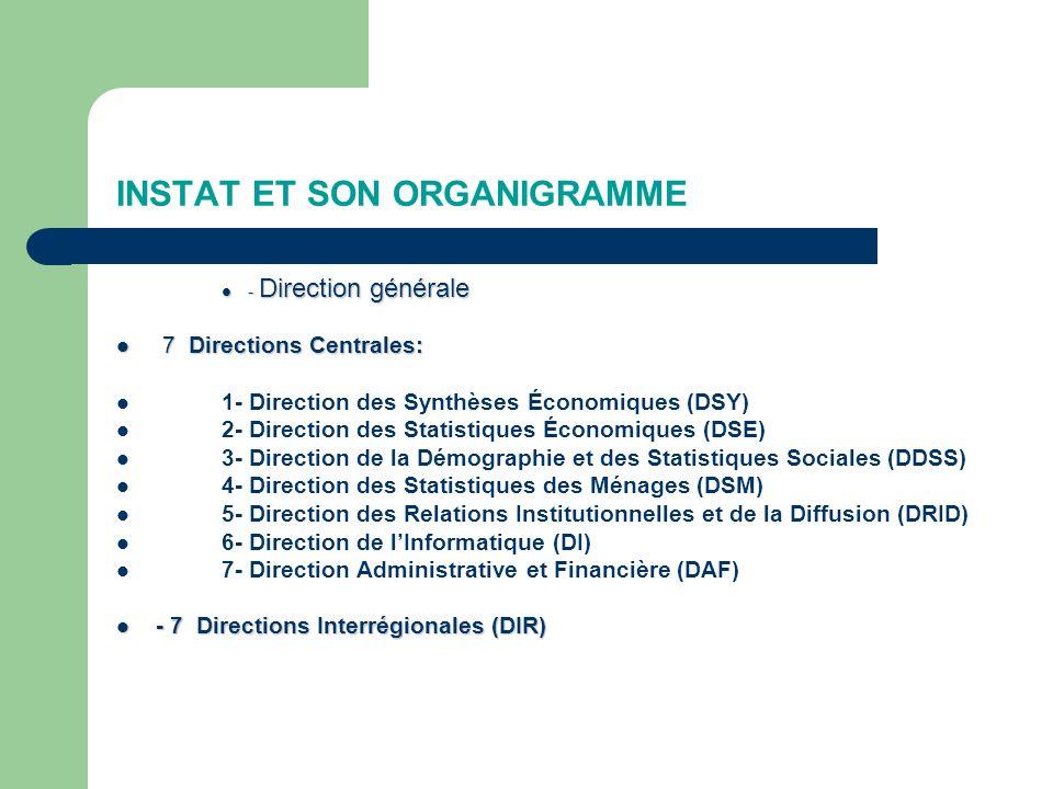 INSTAT ET SON ORGANIGRAMME - Direction générale - Direction générale 7 Directions Centrales: 7 Directions Centrales: 1- Direction des Synthèses Économiques (DSY) 2- Direction des Statistiques Économiques (DSE) 3- Direction de la Démographie et des Statistiques Sociales (DDSS) 4- Direction des Statistiques des Ménages (DSM) 5- Direction des Relations Institutionnelles et de la Diffusion (DRID) 6- Direction de lInformatique (DI) 7- Direction Administrative et Financière (DAF) - 7 Directions Interrégionales (DIR) - 7 Directions Interrégionales (DIR)