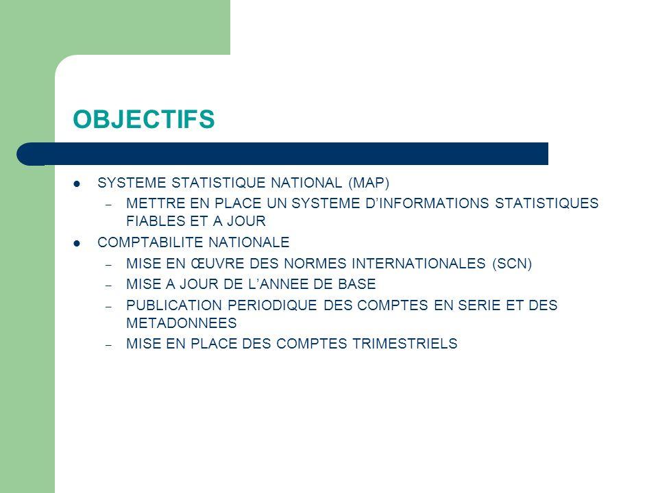 OBJECTIFS SYSTEME STATISTIQUE NATIONAL (MAP) – METTRE EN PLACE UN SYSTEME DINFORMATIONS STATISTIQUES FIABLES ET A JOUR COMPTABILITE NATIONALE – MISE EN ŒUVRE DES NORMES INTERNATIONALES (SCN) – MISE A JOUR DE LANNEE DE BASE – PUBLICATION PERIODIQUE DES COMPTES EN SERIE ET DES METADONNEES – MISE EN PLACE DES COMPTES TRIMESTRIELS