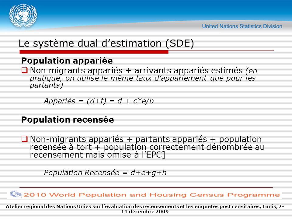 Atelier régional des Nations Unies sur lévaluation des recensements et les enquêtes post censitaires, Tunis, 7- 11 décembre 2009 Le système dual destimation (SDE) Population appariée Non migrants appariés + arrivants appariés estimés (en pratique, on utilise le même taux dappariement que pour les partants) Appariés = (d+f) = d + c*e/b Population recensée Non-migrants appariés + partants appariés + population recensée à tort + population correctement dénombrée au recensement mais omise à lEPC] Population Recensée = d+e+g+h