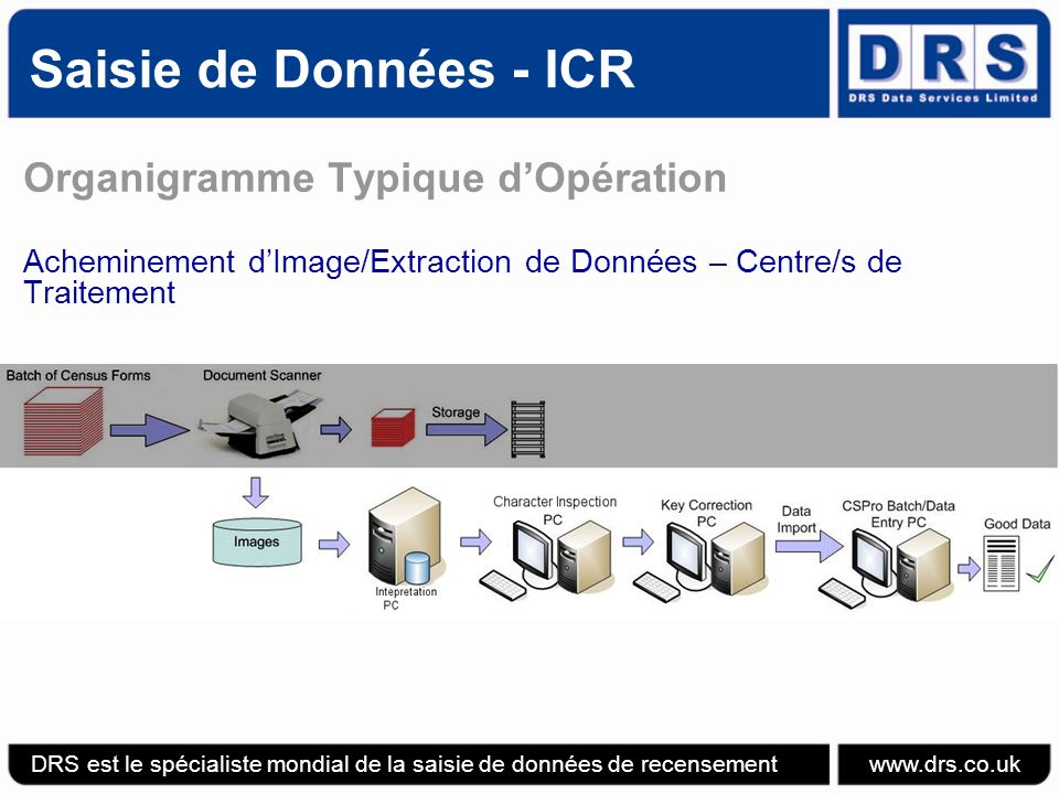 Saisie de Données - ICR Organigramme Typique dOpération Acheminement dImage/Extraction de Données – Centre/s de Traitement DRS est le spécialiste mondial de la saisie de données de recensement www.drs.co.uk