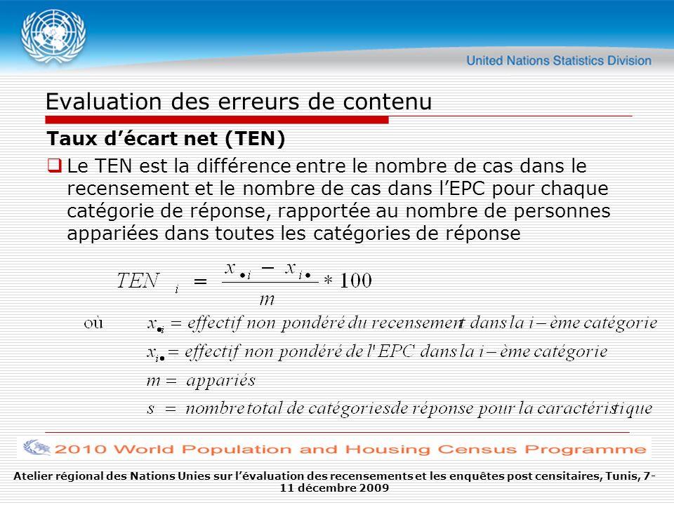 Atelier régional des Nations Unies sur lévaluation des recensements et les enquêtes post censitaires, Tunis, 7- 11 décembre 2009 Evaluation des erreur