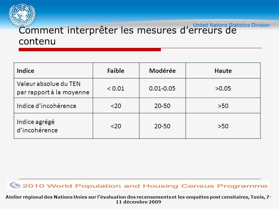 Atelier régional des Nations Unies sur lévaluation des recensements et les enquêtes post censitaires, Tunis, 7- 11 décembre 2009 Comment interprêter les mesures derreurs de contenu IndiceFaibleModéréeHaute Valeur absolue du TEN par rapport à la moyenne < 0.010.01-0.05>0.05 Indice dincohérence<2020-50>50 Indice agrégé dincohérence <2020-50>50
