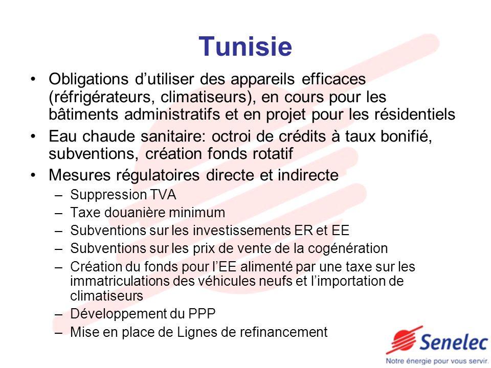 Tunisie Obligations dutiliser des appareils efficaces (réfrigérateurs, climatiseurs), en cours pour les bâtiments administratifs et en projet pour les