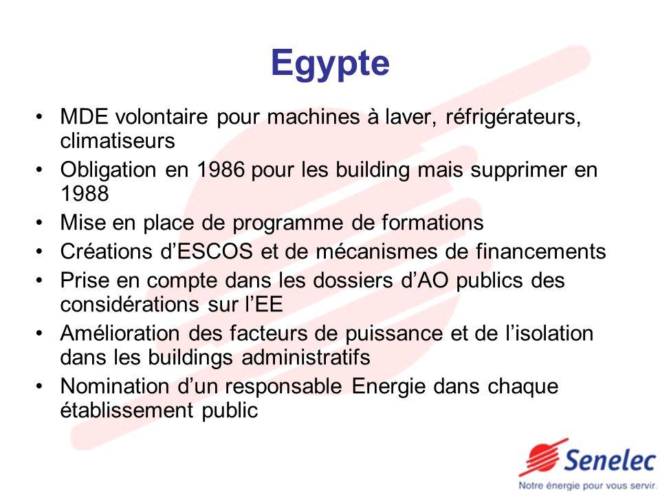Egypte MDE volontaire pour machines à laver, réfrigérateurs, climatiseurs Obligation en 1986 pour les building mais supprimer en 1988 Mise en place de