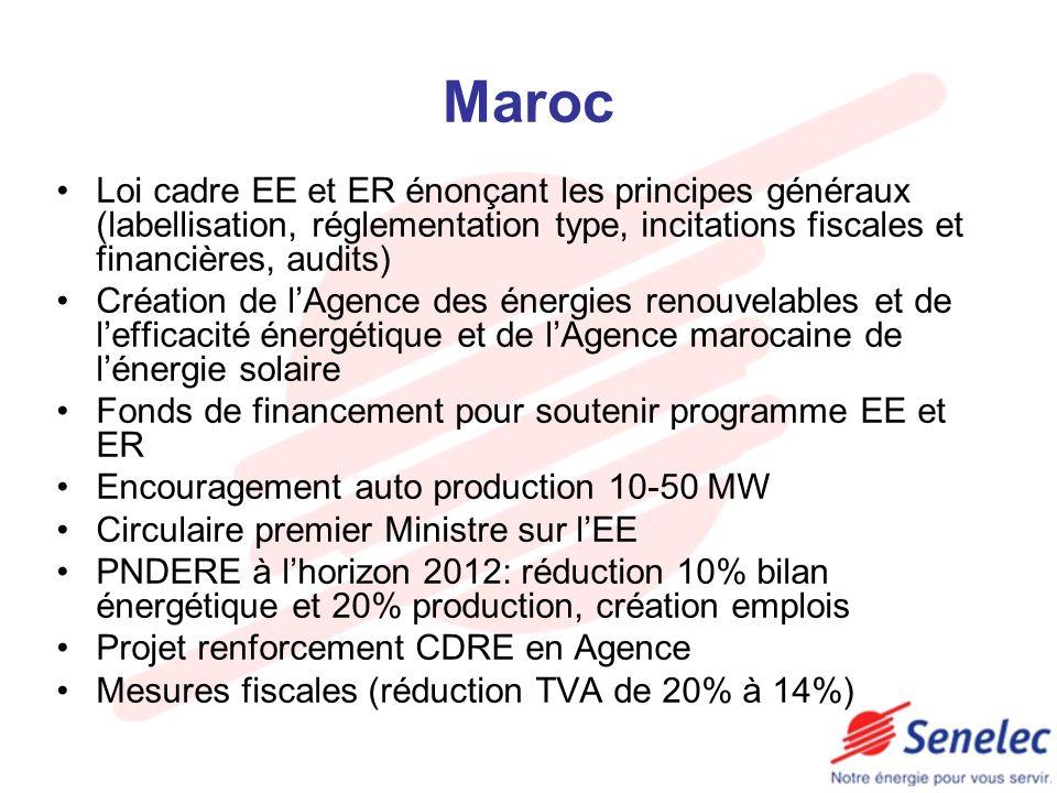 Maroc Loi cadre EE et ER énonçant les principes généraux (labellisation, réglementation type, incitations fiscales et financières, audits) Création de