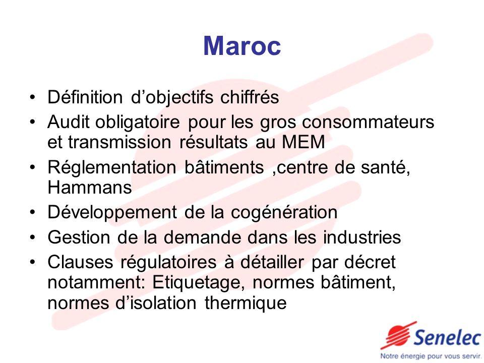 Maroc Définition dobjectifs chiffrés Audit obligatoire pour les gros consommateurs et transmission résultats au MEM Réglementation bâtiments,centre de