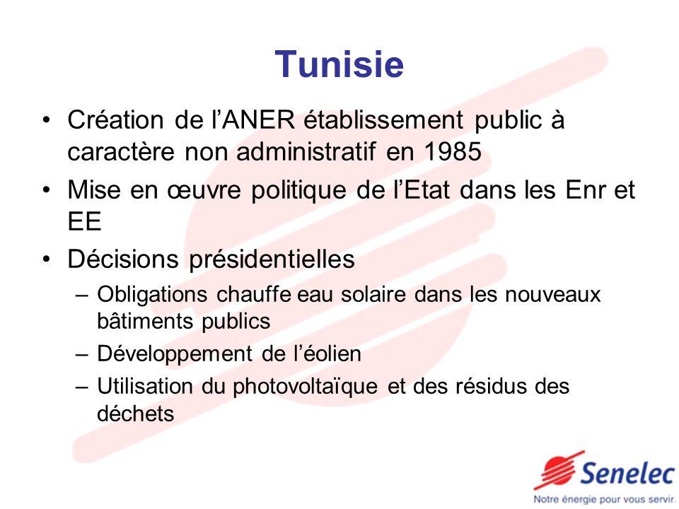 Tunisie Création de lANER établissement public à caractère non administratif en 1985 Mise en œuvre politique de lEtat dans les Enr et EE Décisions pré