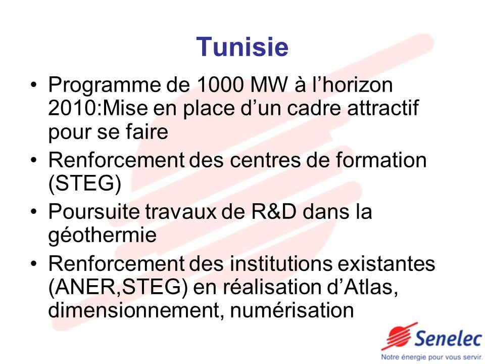 Tunisie Programme de 1000 MW à lhorizon 2010:Mise en place dun cadre attractif pour se faire Renforcement des centres de formation (STEG) Poursuite tr