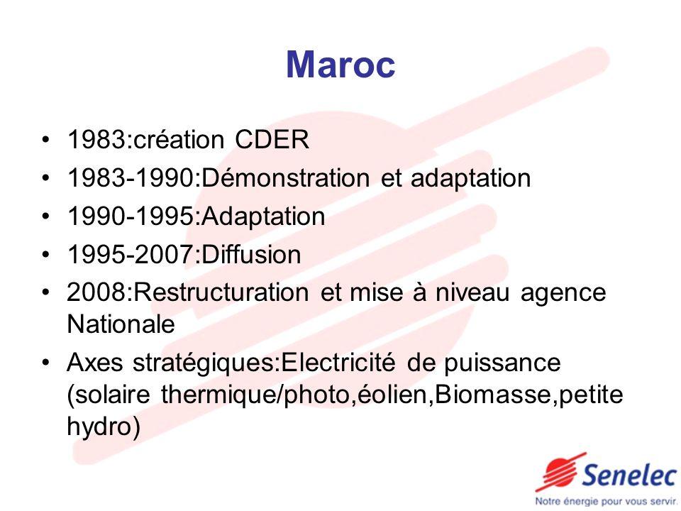 Maroc 1983:création CDER 1983-1990:Démonstration et adaptation 1990-1995:Adaptation 1995-2007:Diffusion 2008:Restructuration et mise à niveau agence N