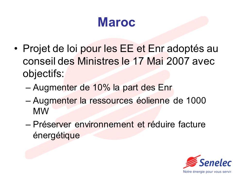 Maroc Projet de loi pour les EE et Enr adoptés au conseil des Ministres le 17 Mai 2007 avec objectifs: –Augmenter de 10% la part des Enr –Augmenter la