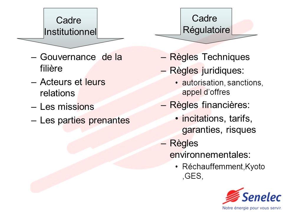 –Gouvernance de la filière –Acteurs et leurs relations –Les missions –Les parties prenantes –Règles Techniques –Règles juridiques: autorisation, sanct