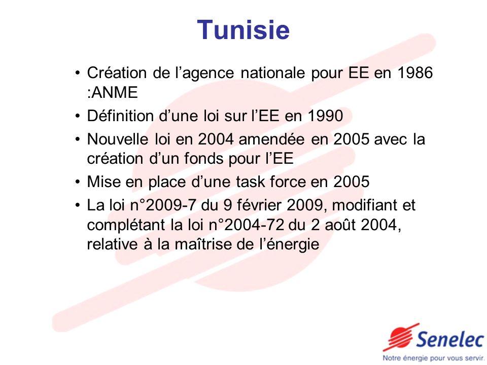 Tunisie Création de lagence nationale pour EE en 1986 :ANME Définition dune loi sur lEE en 1990 Nouvelle loi en 2004 amendée en 2005 avec la création