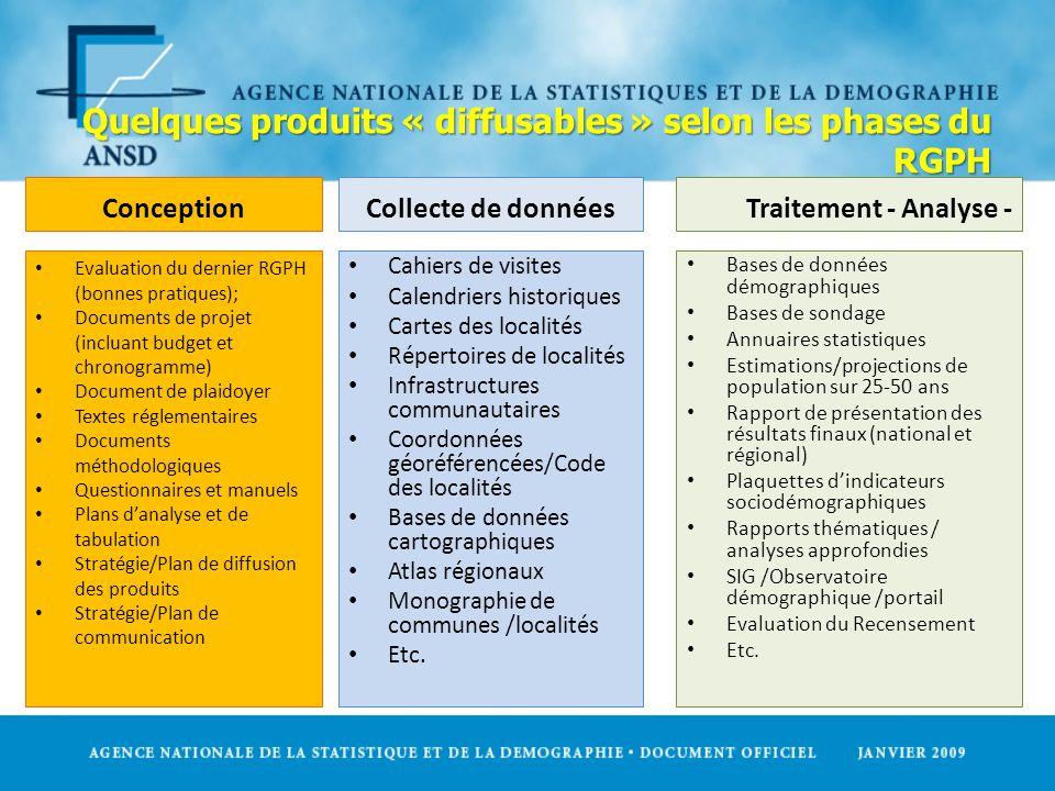 Quelques produits « diffusables » selon les phases du RGPH Conception Evaluation du dernier RGPH (bonnes pratiques); Documents de projet (incluant bud