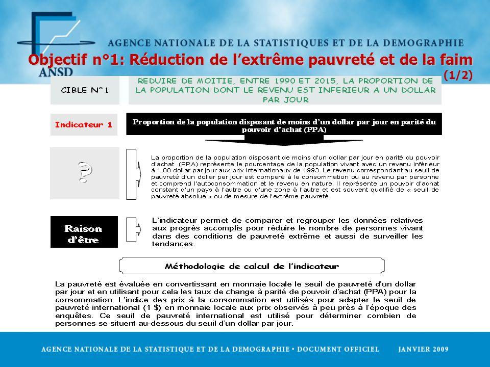 Objectif n°1: Réduction de lextrême pauvreté et de la faim Objectif n°1: Réduction de lextrême pauvreté et de la faim (1/2)