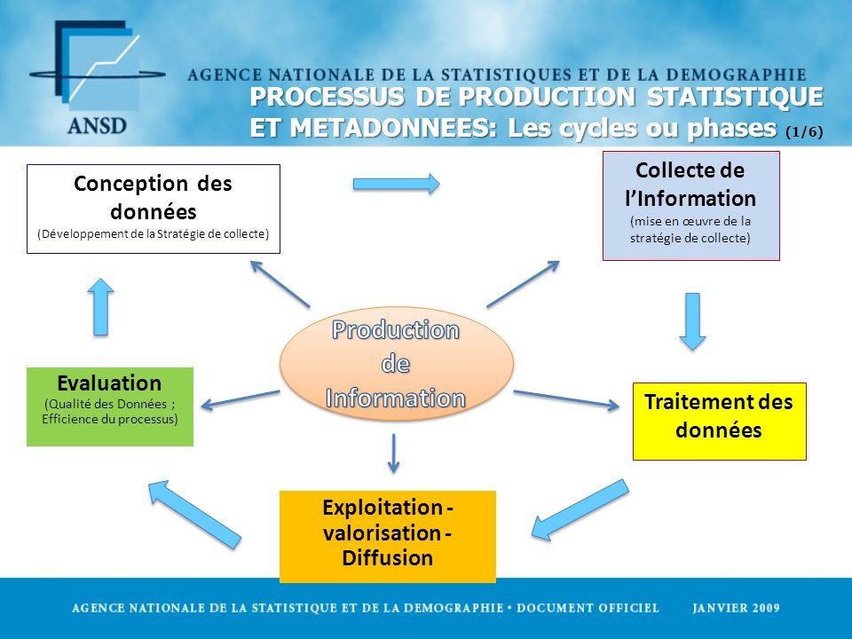 PROCESSUS DE PRODUCTION STATISTIQUE ET METADONNEES: Les cycles ou phases PROCESSUS DE PRODUCTION STATISTIQUE ET METADONNEES: Les cycles ou phases (1/6