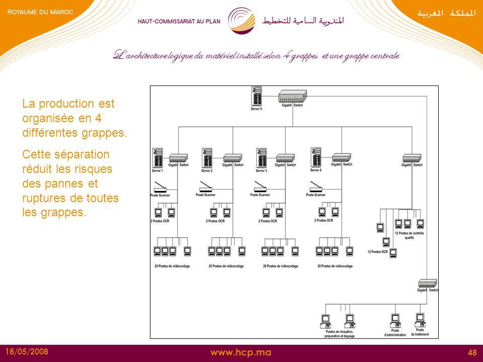 www.hcp.ma 18/05/2008 48 Larchitecture logique du matériel installé selon 4 grappes et une grappe centrale La production est organisée en 4 différente