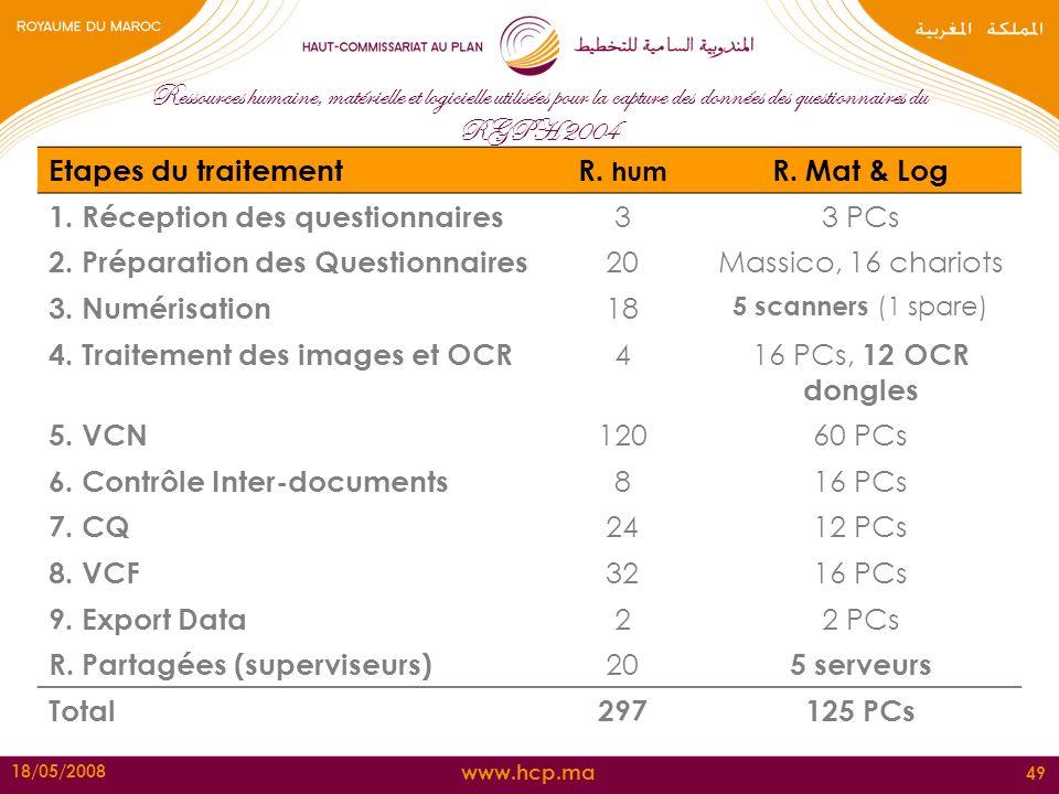 www.hcp.ma 18/05/2008 49 Ressources humaine, matérielle et logicielle utilisées pour la capture des données des questionnaires du RGPH 2004 Etapes du