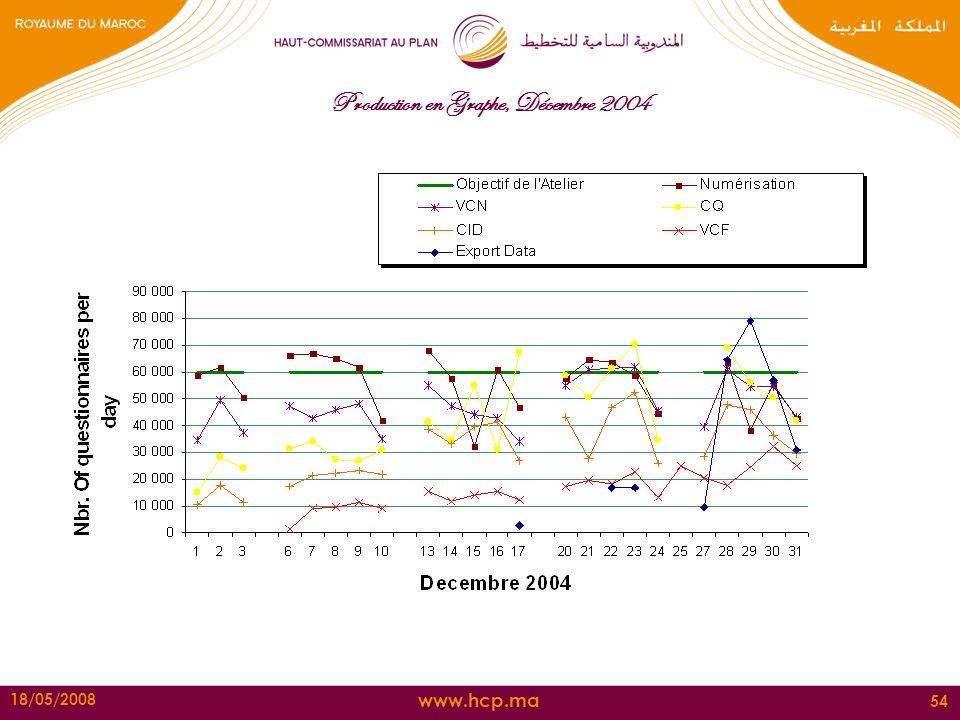 www.hcp.ma 18/05/2008 54 Production en Graphe, Décembre 2004