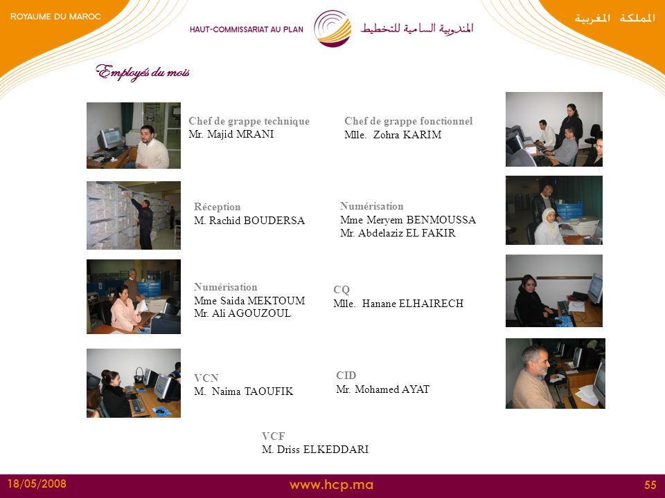 www.hcp.ma 18/05/2008 55 Employés du mois Numérisation Mme Meryem BENMOUSSA Mr. Abdelaziz EL FAKIR VCN M. Naima TAOUFIK VCF M. Driss ELKEDDARI CID Mr.