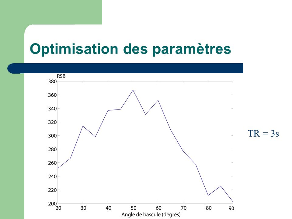 Optimisation des paramètres TR = 3s