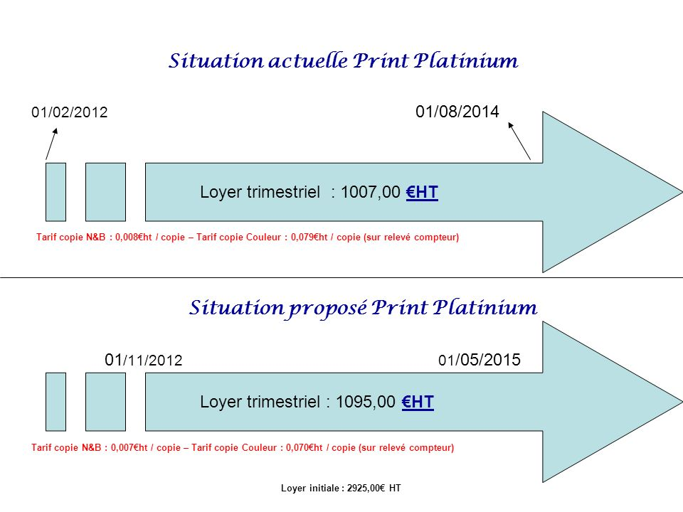 Situation actuelle Print Platinium 01/02/2012 01/08/2014 Tarif copie N&B : 0,008ht / copie – Tarif copie Couleur : 0,079ht / copie (sur relevé compteu