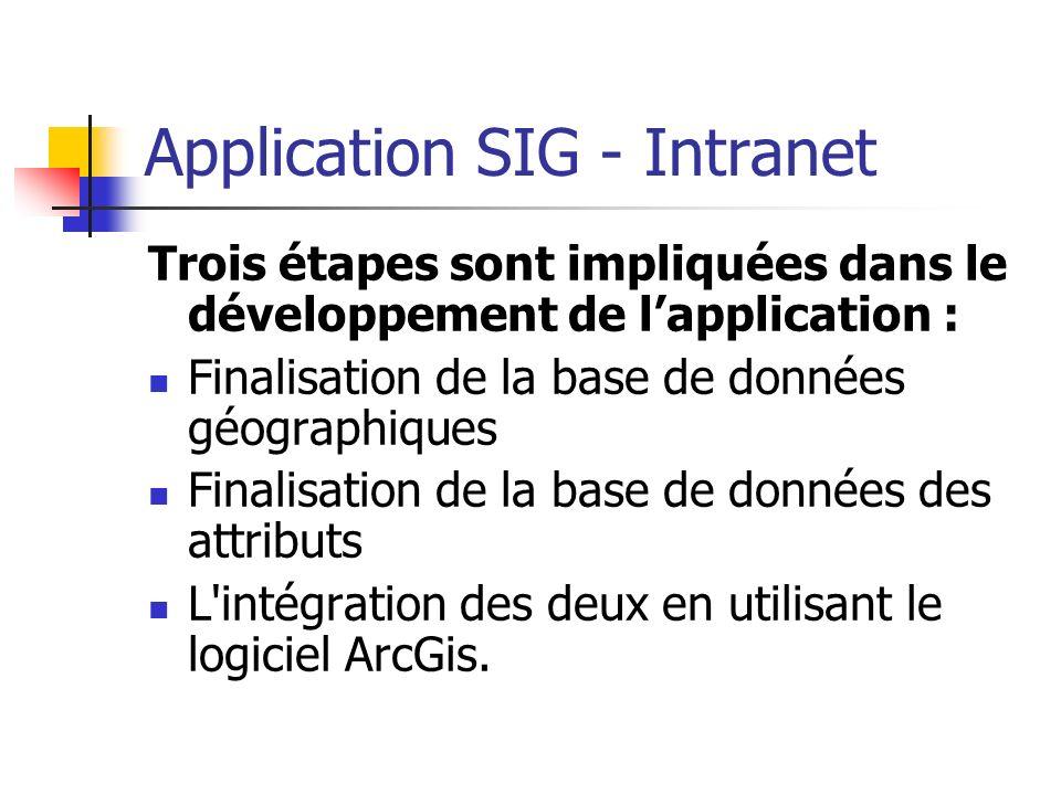 Application SIG - Intranet Trois étapes sont impliquées dans le développement de lapplication : Finalisation de la base de données géographiques Final