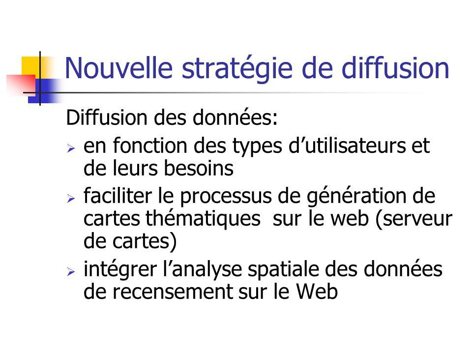 Nouvelle stratégie de diffusion Diffusion des données: en fonction des types dutilisateurs et de leurs besoins faciliter le processus de génération de
