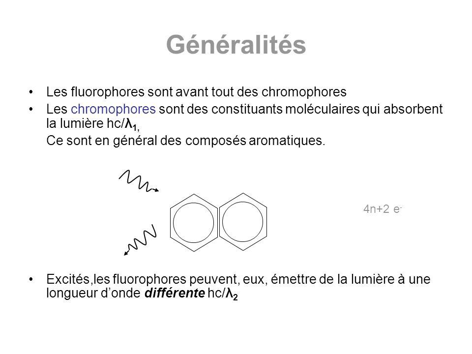 Généralités Les fluorophores sont avant tout des chromophores Les chromophores sont des constituants moléculaires qui absorbent la lumière hc/λ 1, Ce