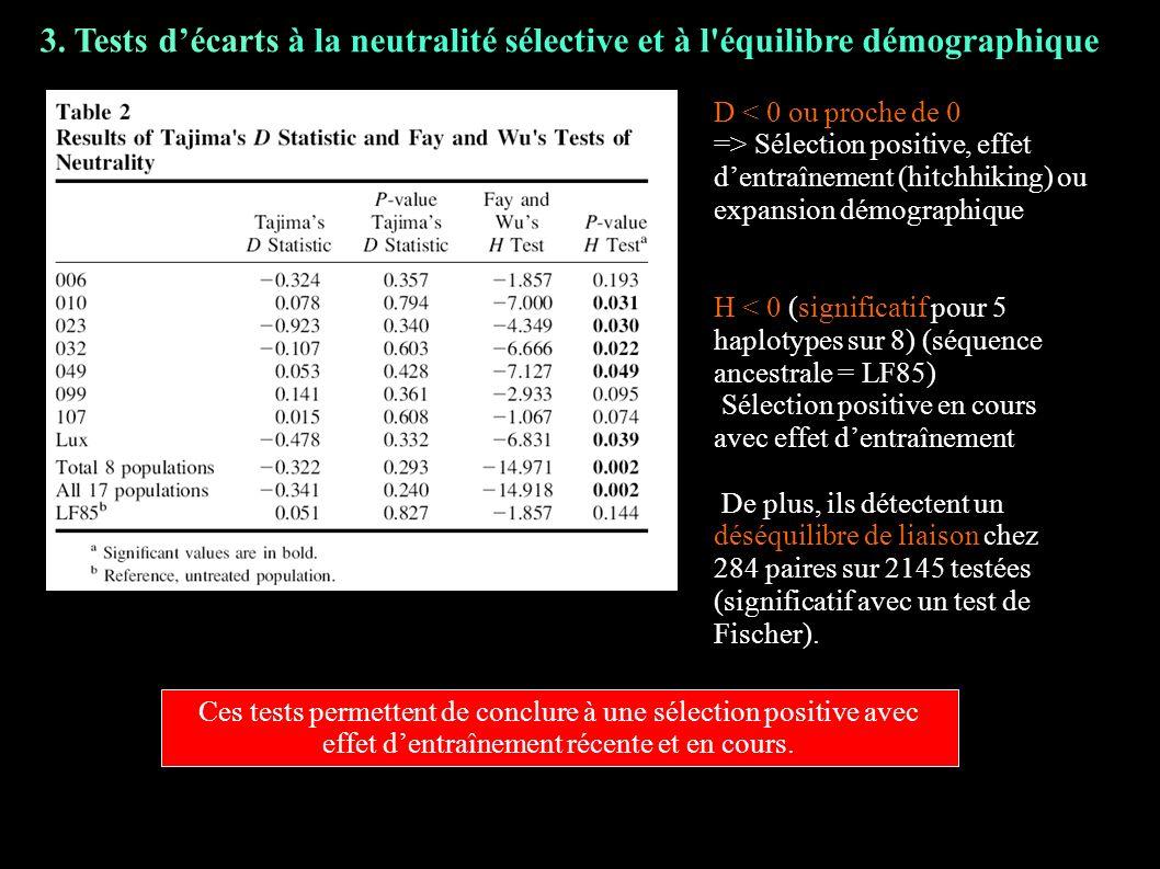 3. Tests décarts à la neutralité sélective et à l'équilibre démographique D < 0 ou proche de 0 => Sélection positive, effet dentraînement (hitchhiking