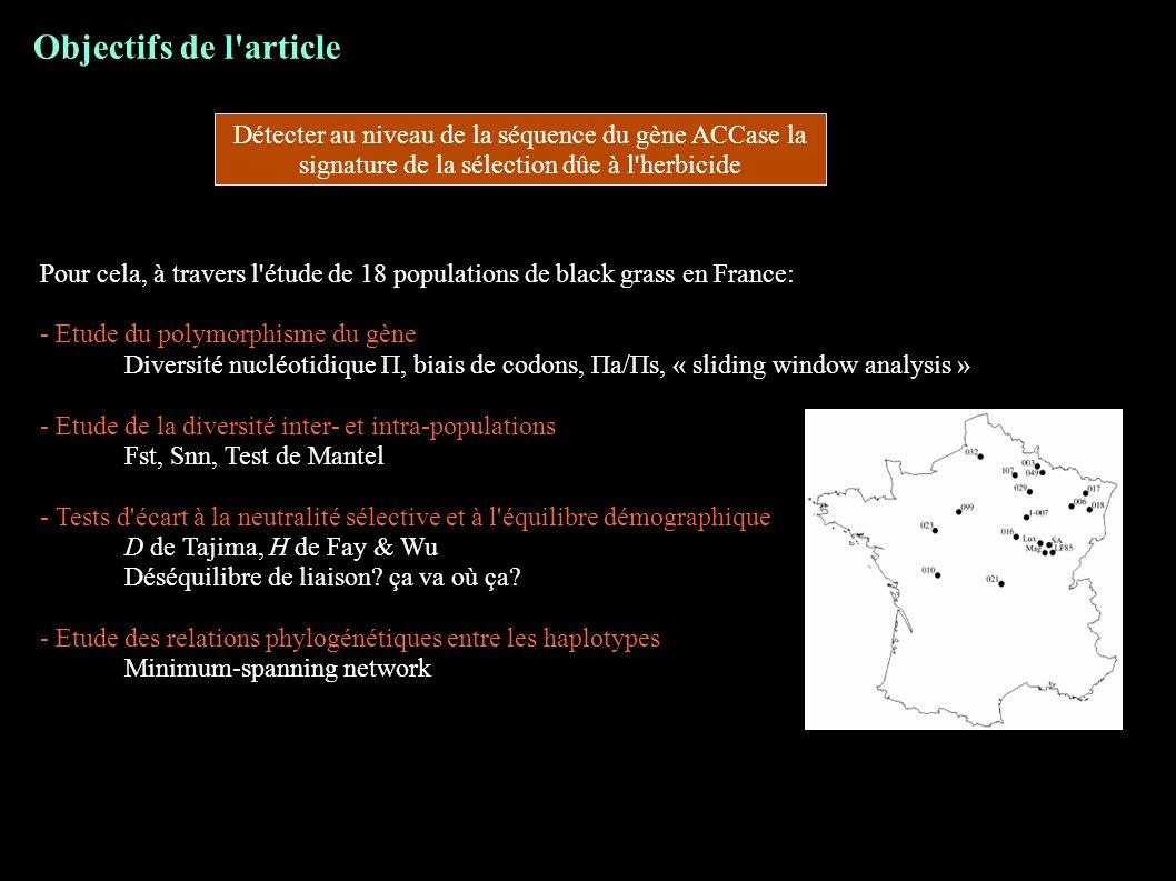 Objectifs de l'article Pour cela, à travers l'étude de 18 populations de black grass en France: - Etude du polymorphisme du gène Diversité nucléotidiq
