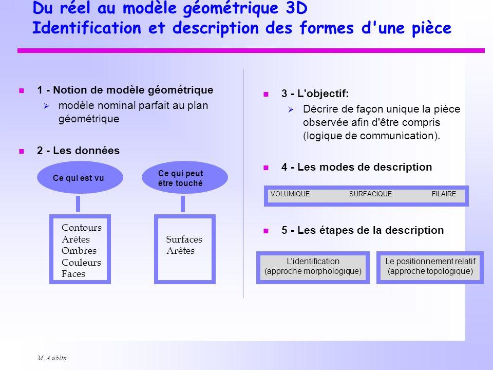 M. A.ublin Du réel au modèle géométrique 3D Identification et description des formes d'une pièce n 1 - Notion de modèle géométrique modèle nominal par