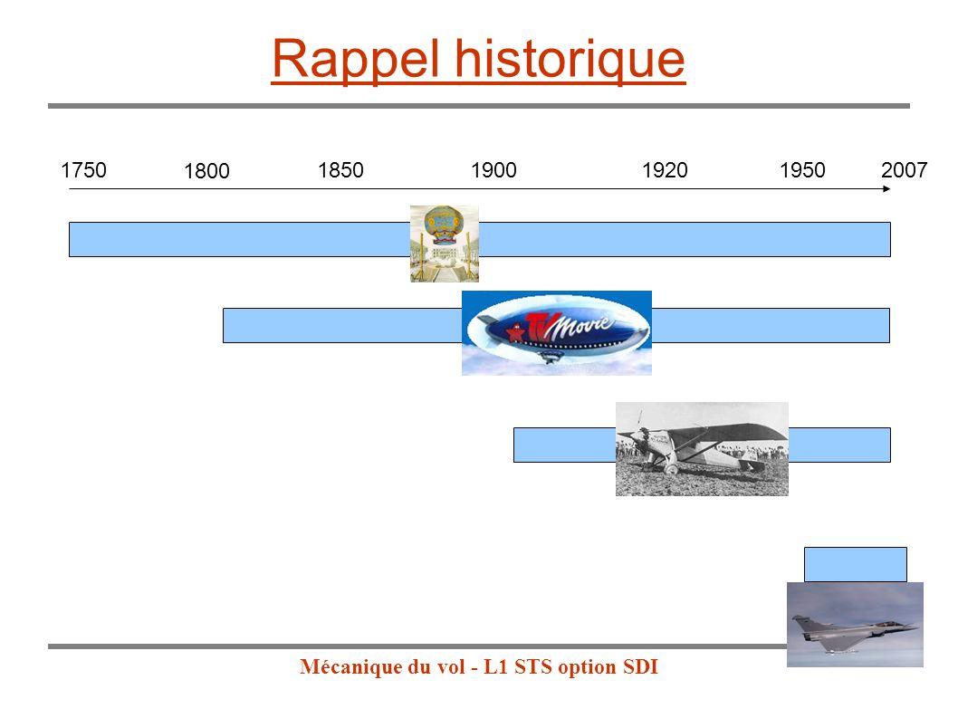 Mécanique du vol - L1 STS option SDI Rappel historique 175020071900192019501850 1800