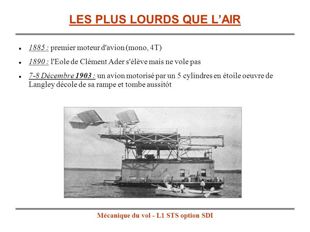 Mécanique du vol - L1 STS option SDI 1885 : premier moteur d avion (mono, 4T) 1890 : l Eole de Clément Ader s élève mais ne vole pas 7-8 Décembre 1903 : un avion motorisé par un 5 cylindres en étoile oeuvre de Langley décole de sa rampe et tombe aussitôt LES PLUS LOURDS QUE LAIR