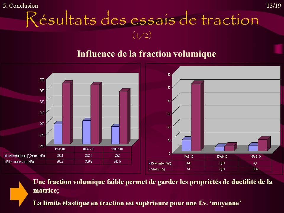 Résultats des essais de traction (1/2) 5. Conclusion13/19 Influence de la fraction volumique Une fraction volumique faible permet de garder les propri