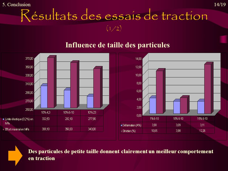 Résultats des essais de traction (1/2) 5. Conclusion14/19 Influence de taille des particules Des particules de petite taille donnent clairement un mei
