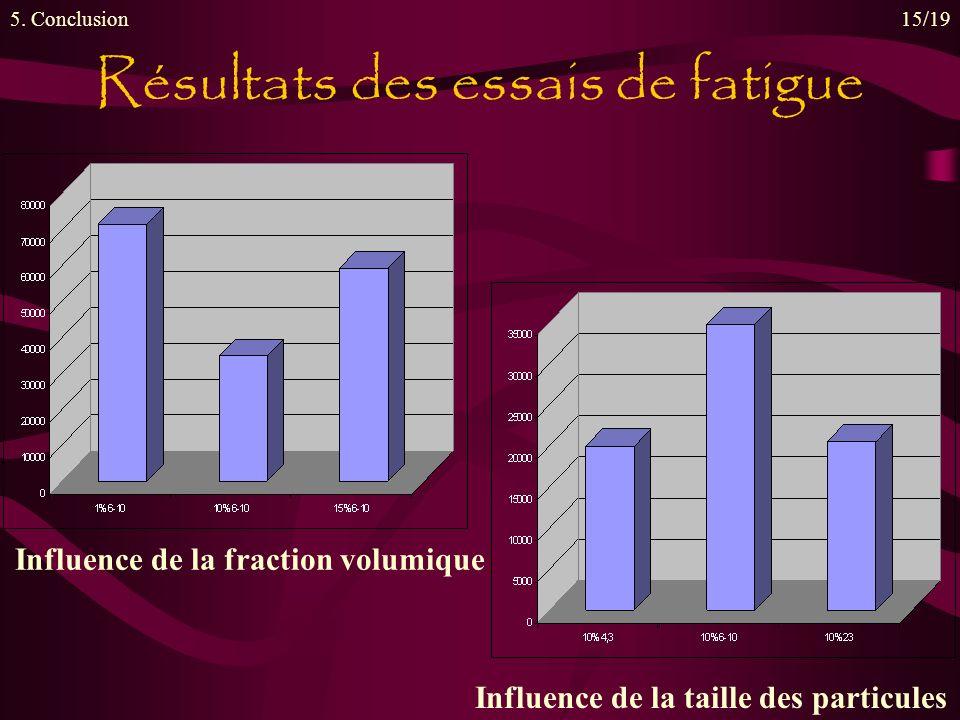Résultats des essais de fatigue 5. Conclusion15/19 Influence de la taille des particules Influence de la fraction volumique
