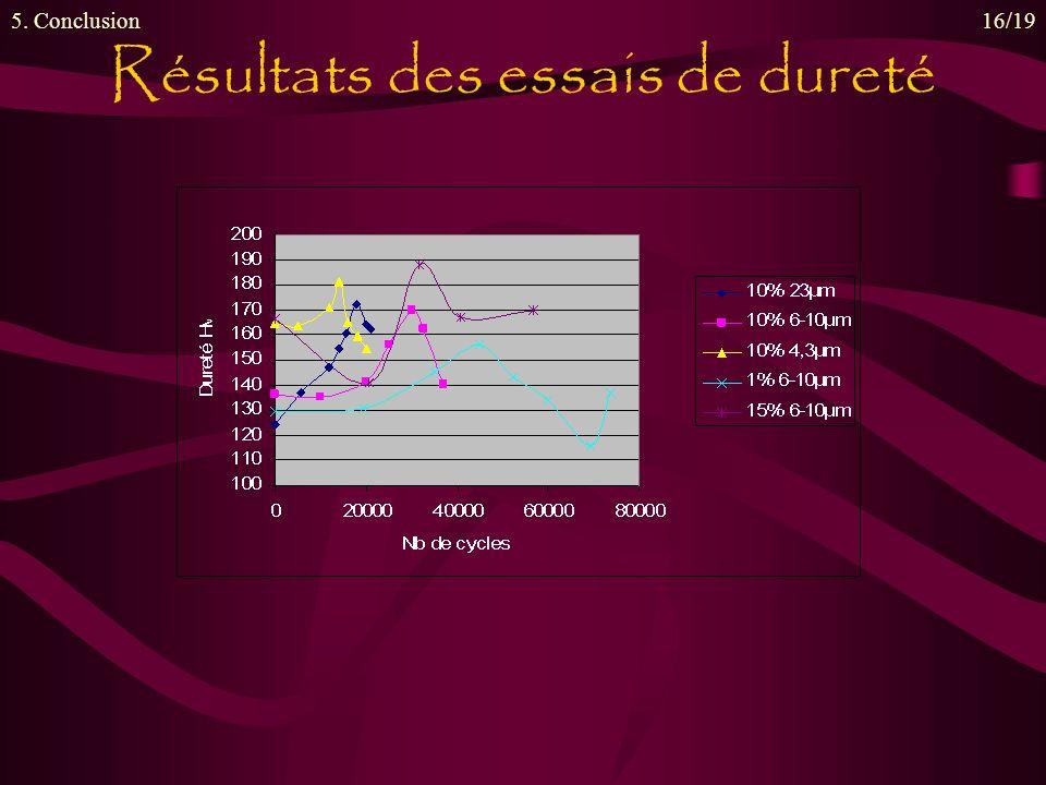 Résultats des essais de dureté 5. Conclusion16/19