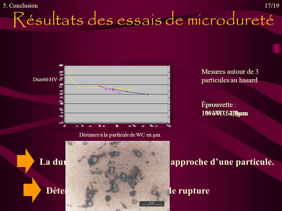 Résultats des essais de microdureté 5.
