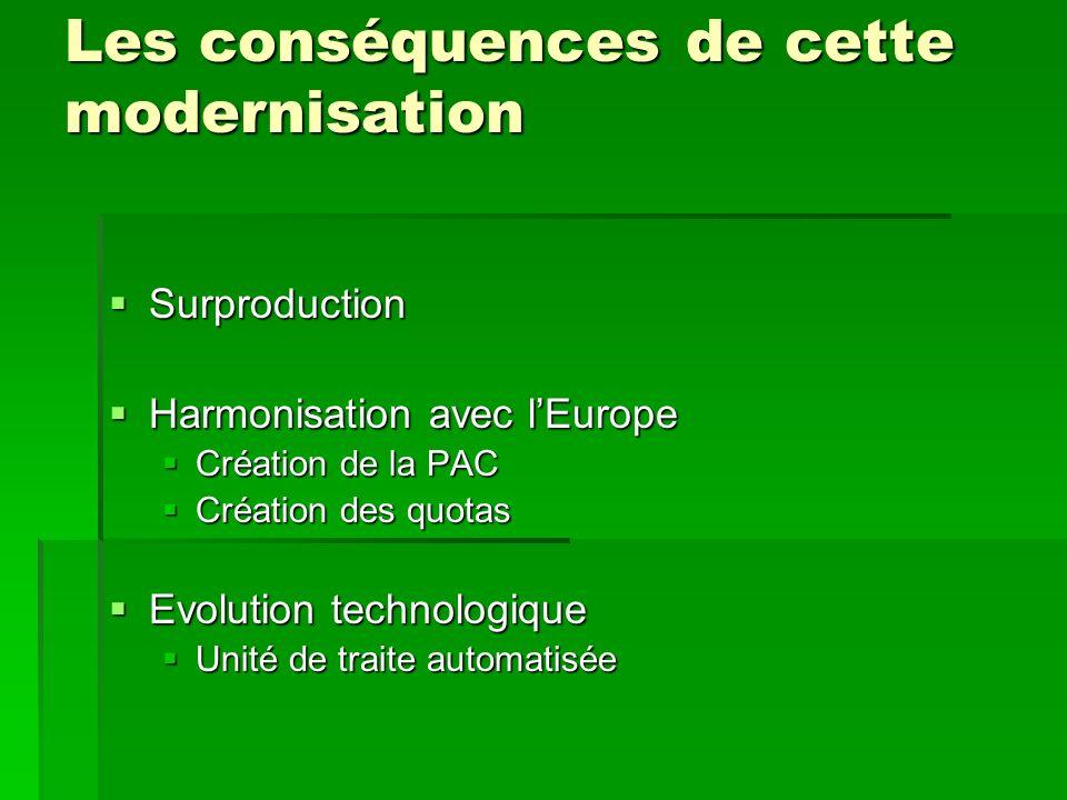 Les conséquences de cette modernisation Surproduction Surproduction Harmonisation avec lEurope Harmonisation avec lEurope Création de la PAC Création