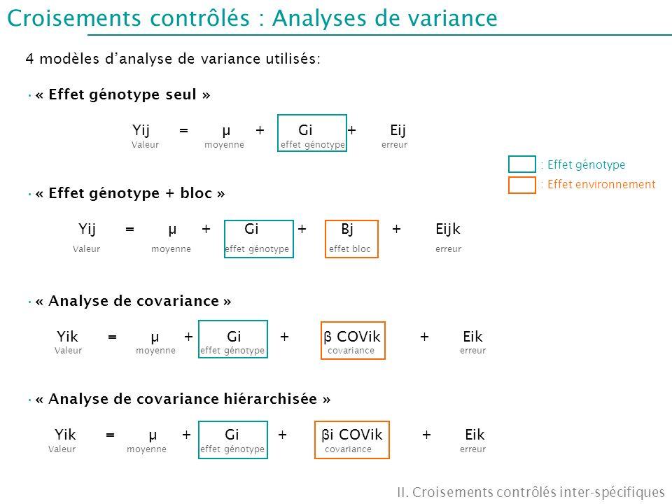 Croisements contrôlés : Analyses de variance II. Croisements contrôlés inter-spécifiques 4 modèles danalyse de variance utilisés: « Effet génotype seu