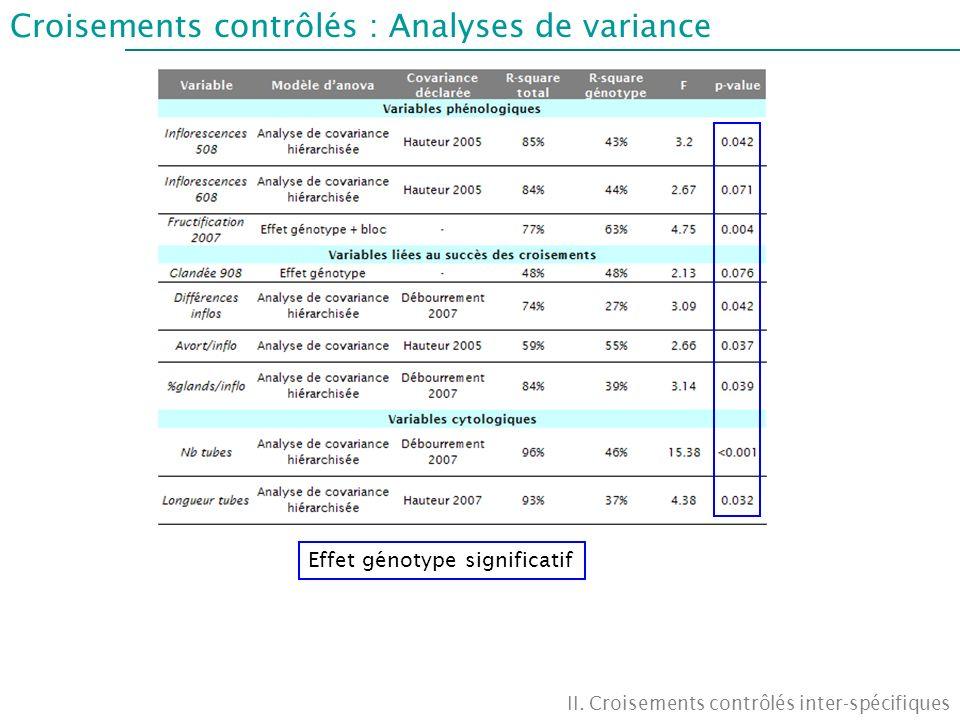 Croisements contrôlés : Analyses de variance II. Croisements contrôlés inter-spécifiques Effet génotype significatif