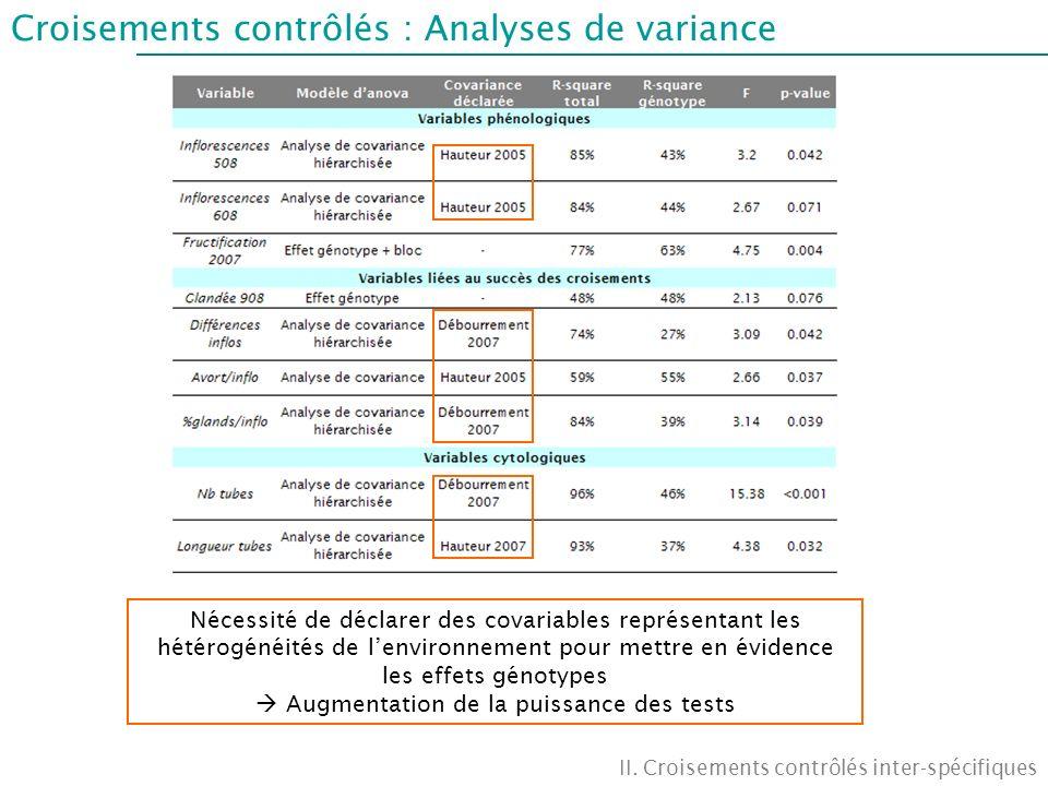 Croisements contrôlés : Analyses de variance II. Croisements contrôlés inter-spécifiques Nécessité de déclarer des covariables représentant les hétéro