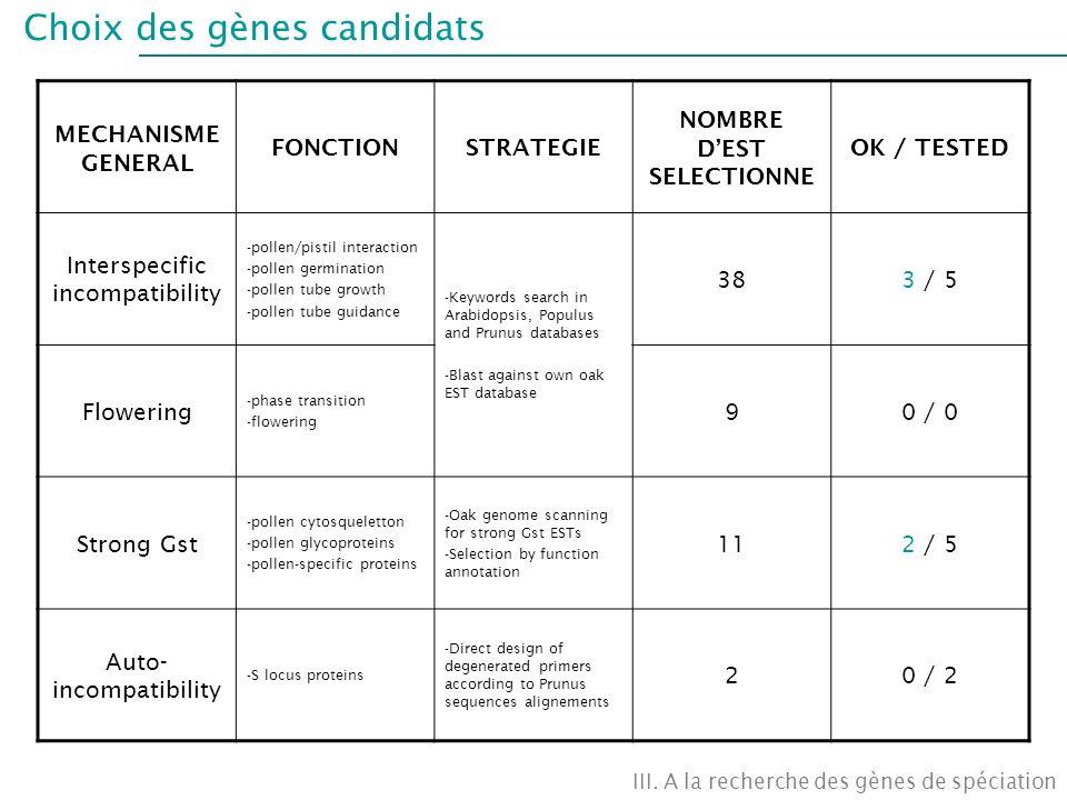 Choix des gènes candidats III. A la recherche des gènes de spéciation MECHANISME GENERAL FONCTIONSTRATEGIE NOMBRE DEST SELECTIONNE OK / TESTED Intersp