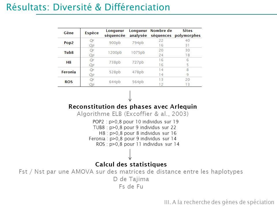 Résultats: Diversité & Différenciation III. A la recherche des gènes de spéciation Calcul des statistiques Fst / Nst par une AMOVA sur des matrices de
