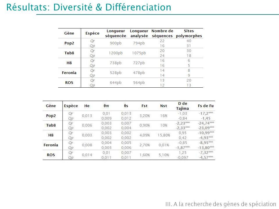 Résultats: Diversité & Différenciation III. A la recherche des gènes de spéciation