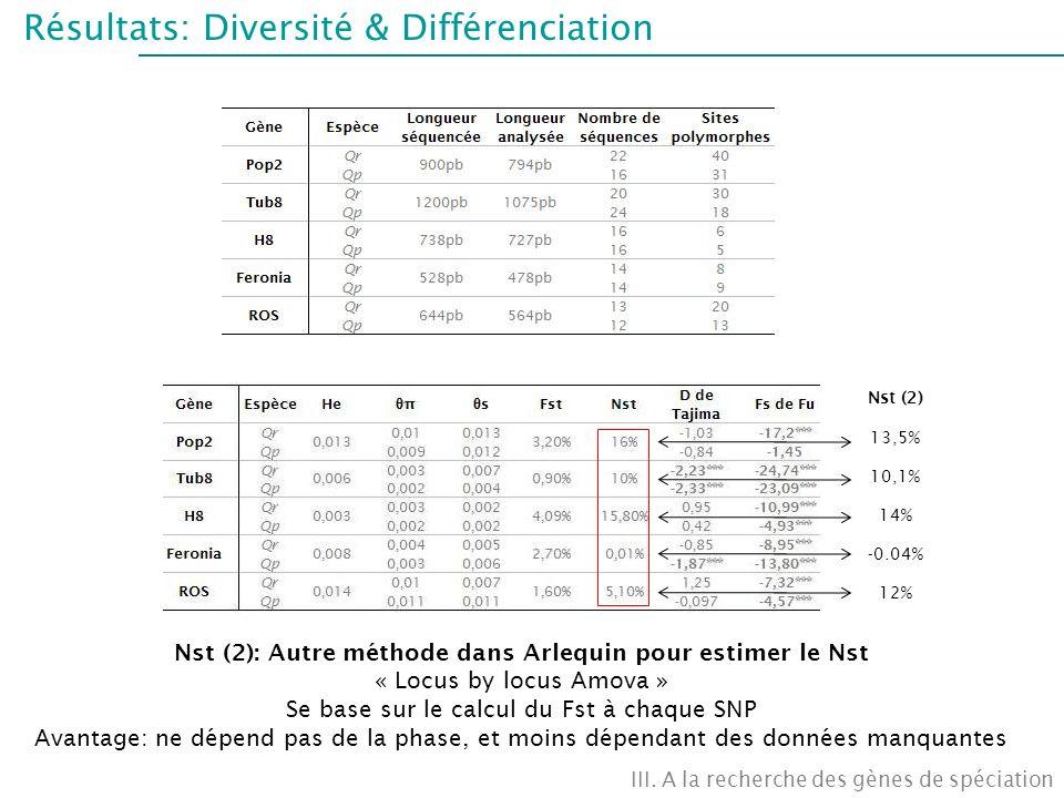 Résultats: Diversité & Différenciation III. A la recherche des gènes de spéciation Nst (2) 13,5% 10,1% 14% -0.04% 12% Nst (2): Autre méthode dans Arle