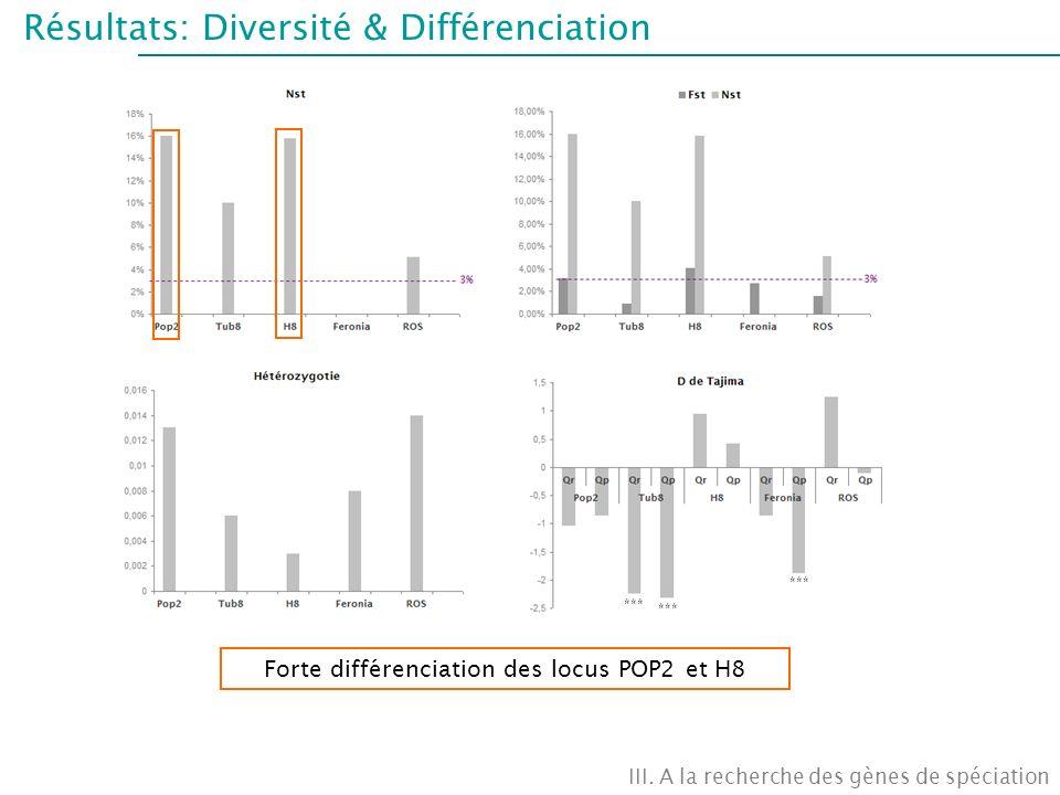 Résultats: Diversité & Différenciation III. A la recherche des gènes de spéciation *** Forte différenciation des locus POP2 et H8