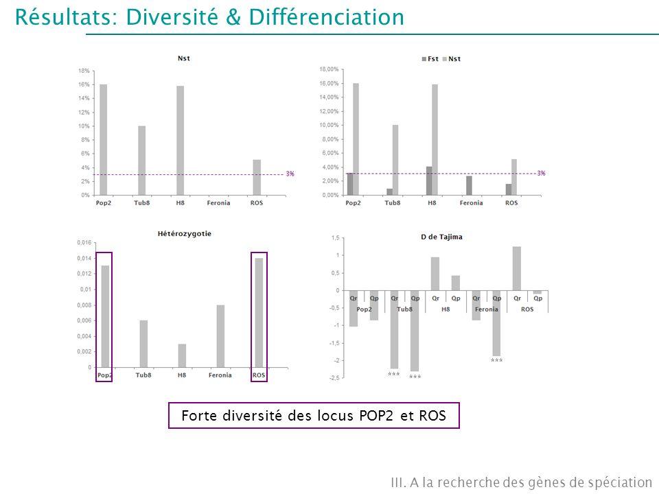 Résultats: Diversité & Différenciation III. A la recherche des gènes de spéciation *** Forte diversité des locus POP2 et ROS